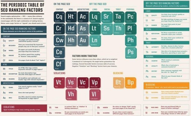 Periodic Table of Search Engine Optimization Factors